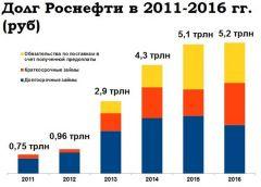 «Роснефть»: почему долг стремительно вырос в 2017 году?