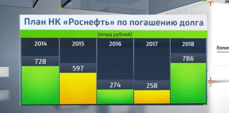 План Роснефти по погашению долга