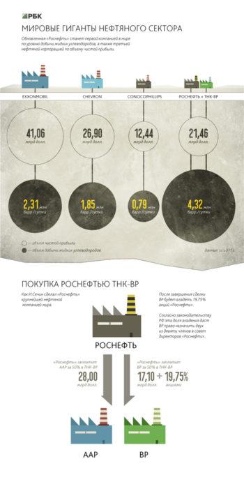 нефтяной сектор - статистика