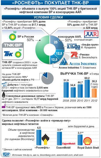 добыча нефти ТНК-ВР